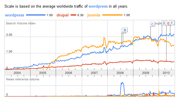 Trends: WordPress vs Drupal vs Joomla