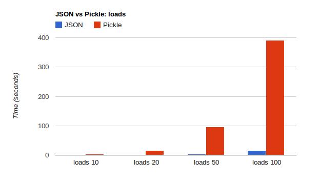 Pickle vs JSON — Which is Faster? – Konstantin Kovshenin