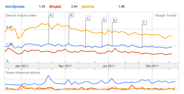 WordPress, Joomla and Drupal Awareness in Russia