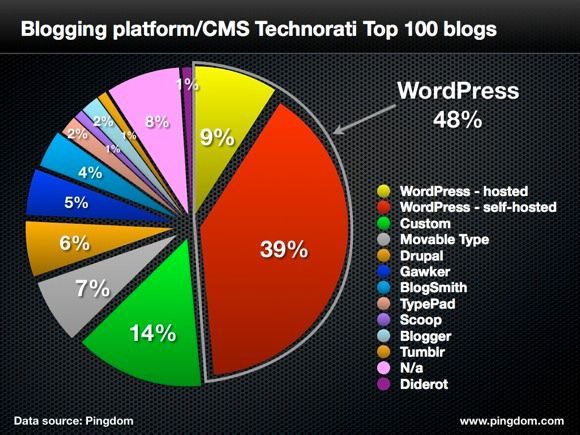 WordPress Dominates Top 100 Blogs